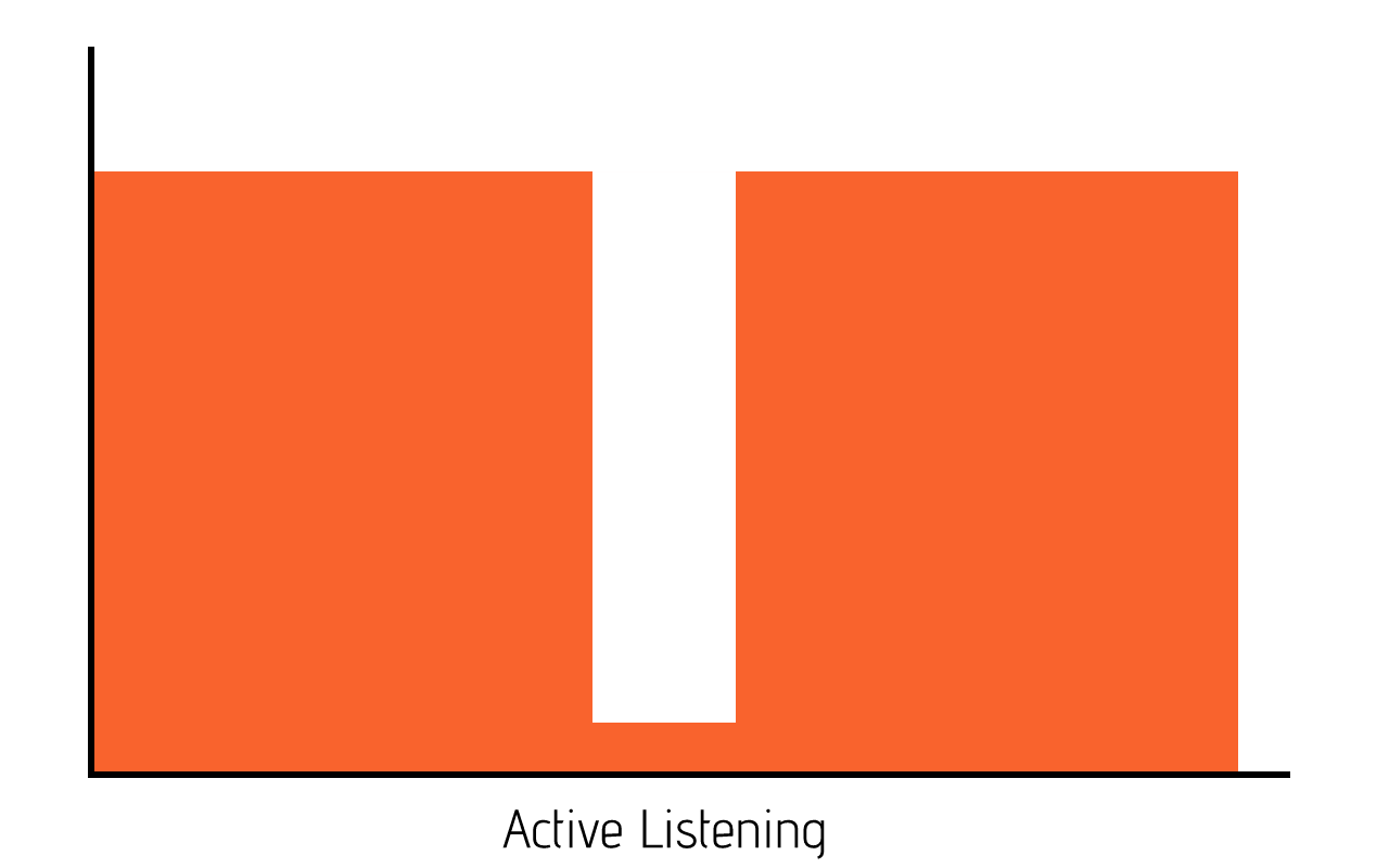 example of active listening