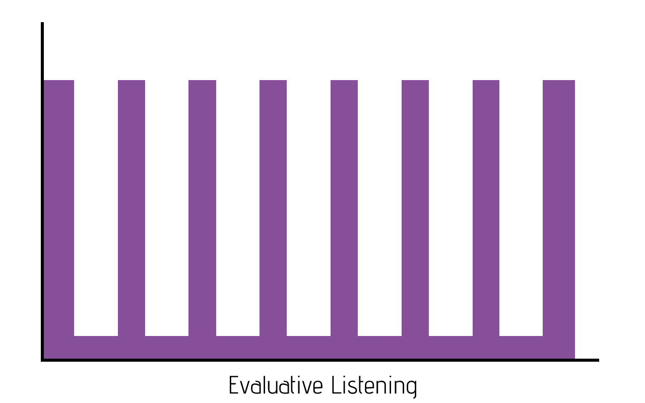 example of evaluative listening