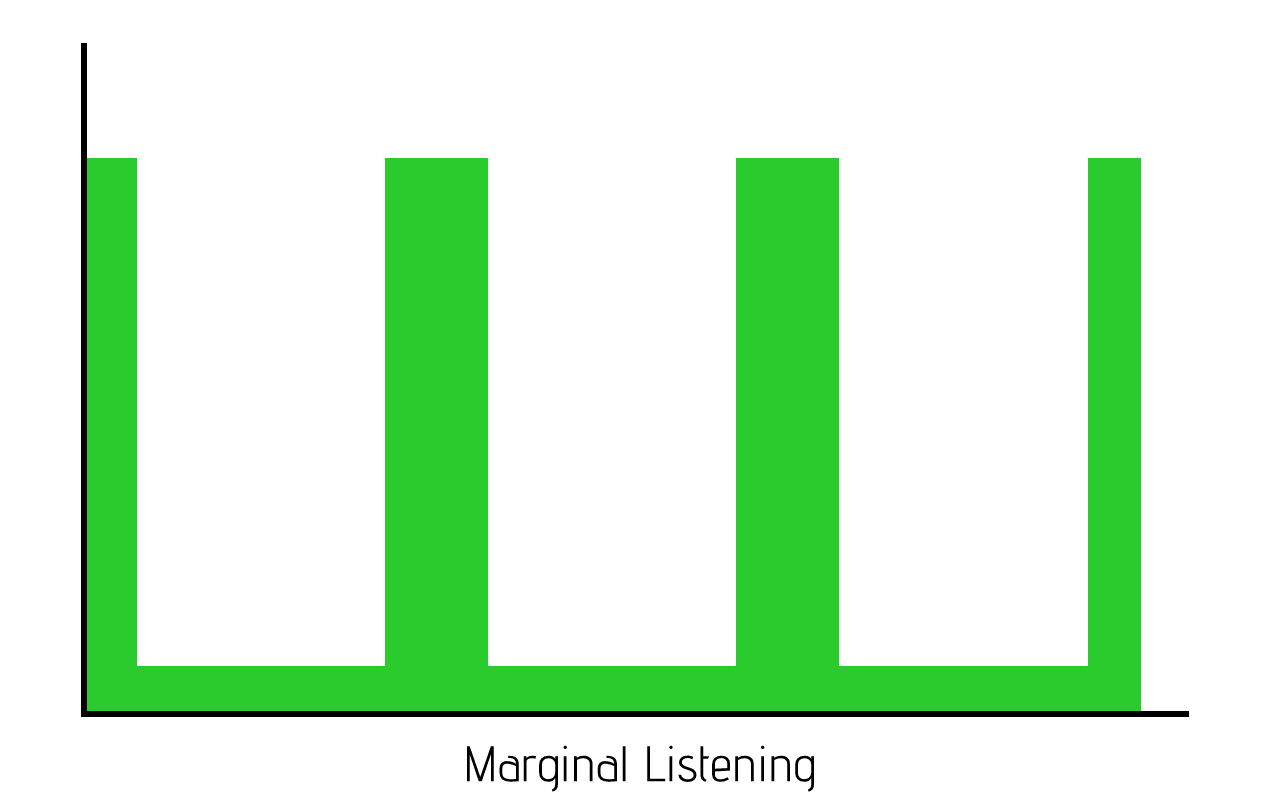 example of marginal listening